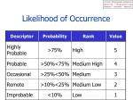 likelihood of occurrence