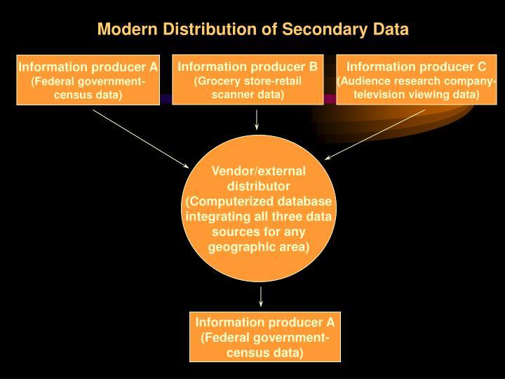 Modern Distribution of Secondary Data