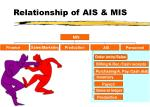 relationship of ais mis