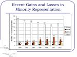 recent gains and losses in minority representation