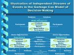 illustration of independent streams of events in the garbage can model of decision making