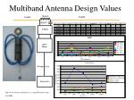 multiband antenna design values