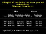 in hospital mi case fatality rate by sex year and diabetes status minnesota heart survey