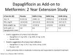 dapagliflozin as add on to metformin 2 year extension study
