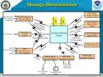 message dissemination