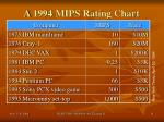 a 1994 mips rating chart