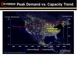 peak demand vs capacity trend