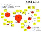 an mne network