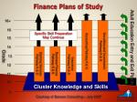 finance plans of study