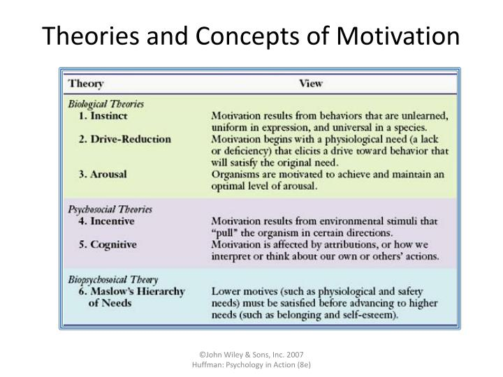 theories and concepts of motivation n.
