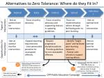 alternatives to zero tolerance where do they fit in