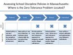assessing school discipline policies in massachusetts where is the zero tolerance problem located