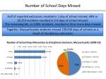 number of school days missed