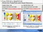 from focus to webfocus hold into powerpoint and visual discovery