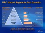hpc market segments and growths