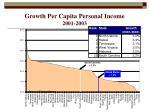 growth per capita personal income 2001 2003