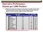 innovative performance patents per 1 000 workers