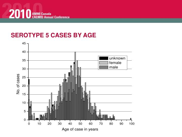 SEROTYPE 5 CASES BY AGE