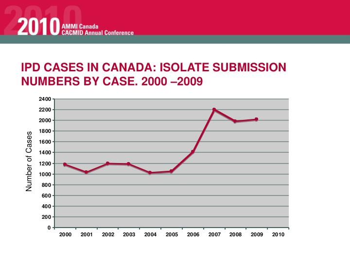 IPD CASES IN CANADA: ISOLATE SUBMISSION