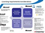 licensing requirements considerations