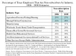 percentage of texas employers that are non subscribers by industry 2006 2008 estimates
