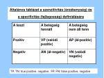 ltal nos t bl zat a szenzitivit s rz kenys g s a specificit s fajlagoss g defini l s ra