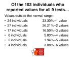 of the 103 individuals who reported values for all 9 tests
