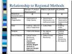 relationship to regional methods