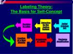 labeling theory the basis for self concept