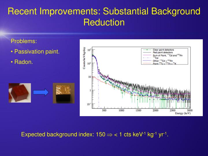 Recent Improvements: Substantial Background Reduction