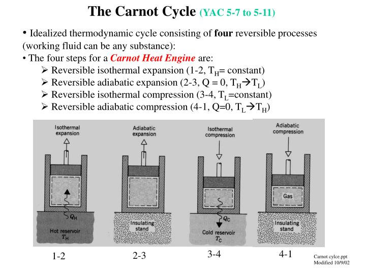 the carnot cycle yac 5 7 to 5 11 n.