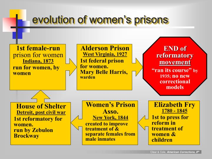 evolution of women's prisons