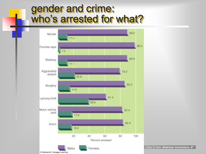 gender and crime: