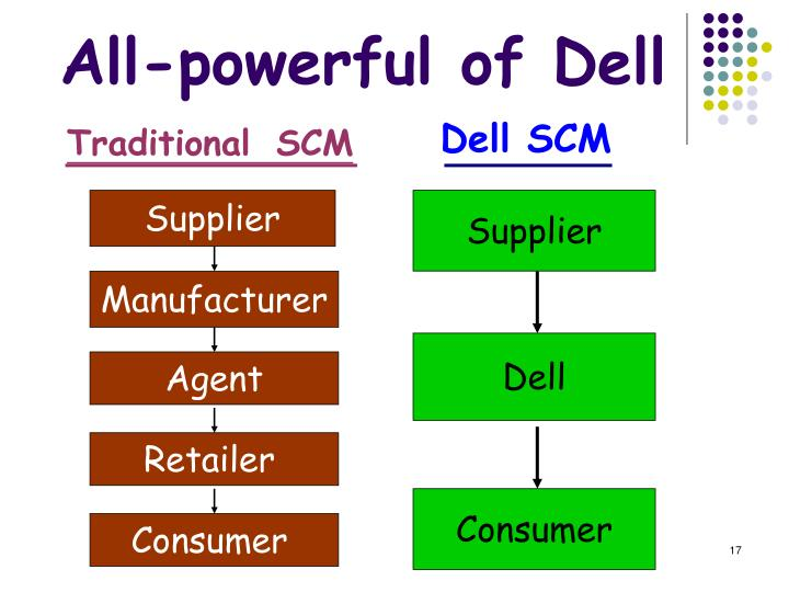 compare and contrast dell s business model with that of a traditional manufacturer Dell's strategies of direct sales and build-to-order production have proven successful in minimizing inventory and bringing new products to the market quickly, enabling it to increase its market share and achieve high returns on investment 6 dell's business model vstraditional manufacturers 7 swot analysis 8.