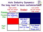 auto industry dynamics the long road to mass customization