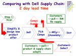 comparing with dell supply chain 2 day lead time