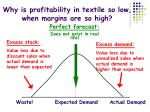 why is profitability in textile so low when margins are so high