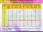 results for itc 99 and iscas 89 circuits