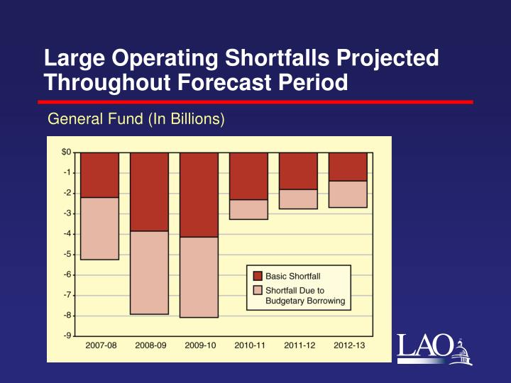 Large operating shortfalls projected throughout forecast period
