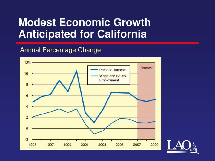 Modest Economic Growth Anticipated for California