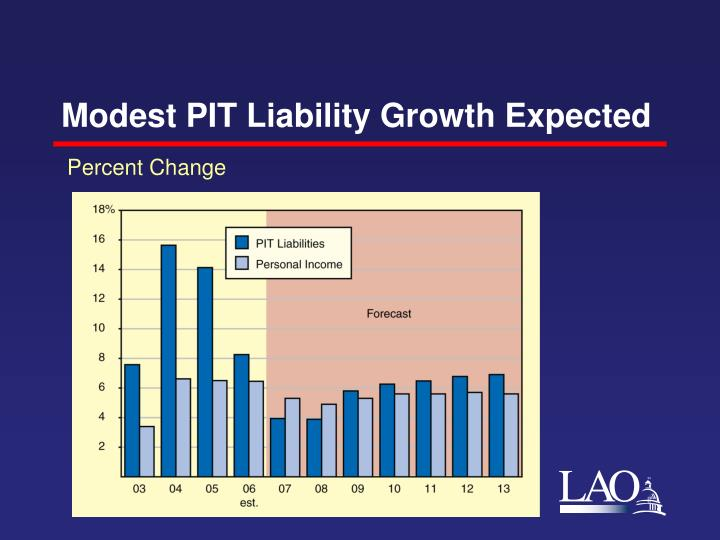 Modest PIT Liability Growth Expected