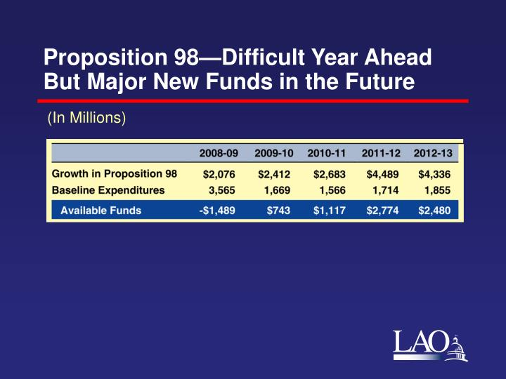 Proposition 98—Difficult Year Ahead But Major New Funds in the Future