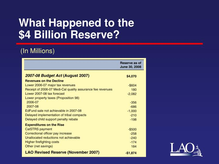 What happened to the 4 billion reserve