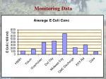 monitoring data2