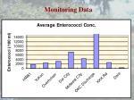 monitoring data3