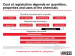 cost of registration depends on quantities properties and uses of the chemicals