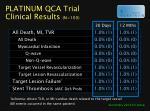 platinum qca trial clinical results n 100