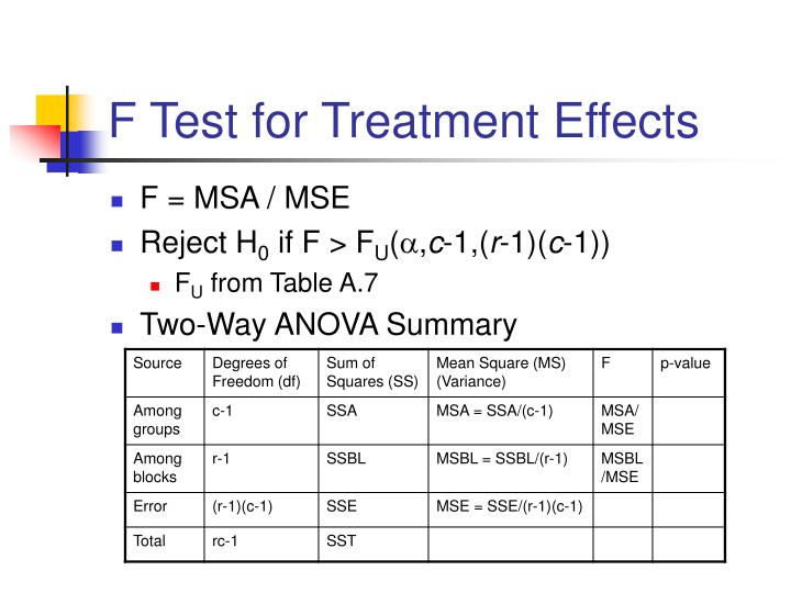 F Test for Treatment Effects