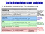 unified algorithm state variables