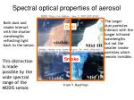 spectral optical properties of aerosol